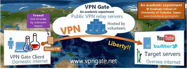 VPN Client VPN Gate Client Plugin 2017 06 16 Build 9634 138661