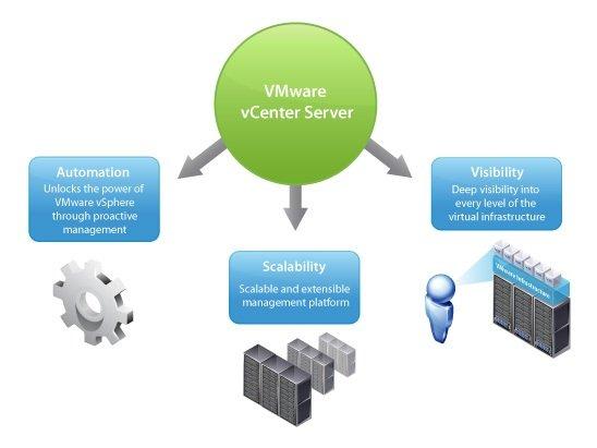 VMware vCenter Server 6.5e Build 5705665
