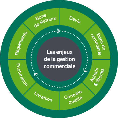 Sage 100C Gestion Commerciale i7 v1.00   EP Multilingual