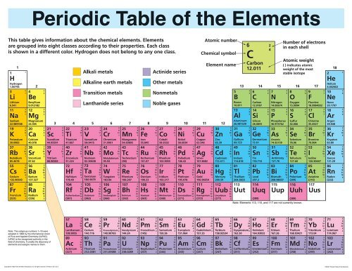 Periodic table of the elements cheap chart http download soft periodic table of the elements cheap chart urtaz Choice Image