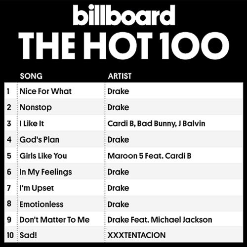 Billboard Hot 100 Singles Chart, 14 July (2018).mp3 320 kbps