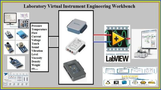 Data Acquisition in LabVIEW (Updated 05/2021)